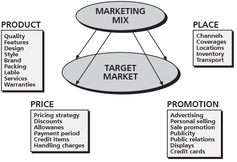 sample thesis aboout pricing strategies of small market vendors in philipppines The thesis sample chapter 1 school administrators in designing an effective strategy of marketing the degrees offered by complies with a small.