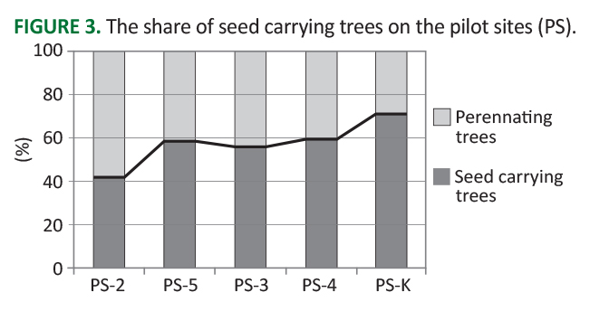 SEEFOR – South-east European forestry - Vol 9, No 1 - Ayan et al